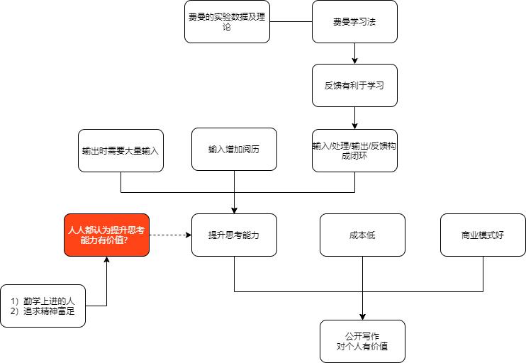 本文1.1节论证图